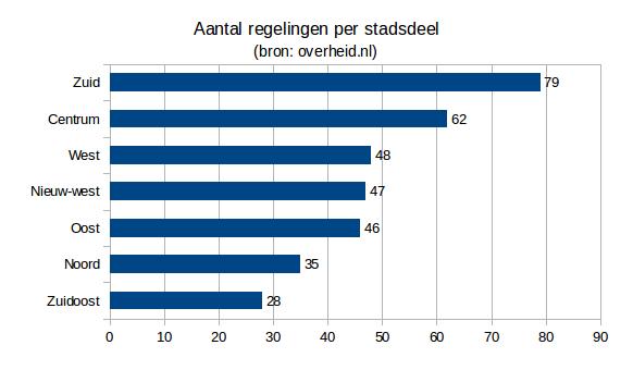 grafiek_aantal_regelingen_stadsdelen